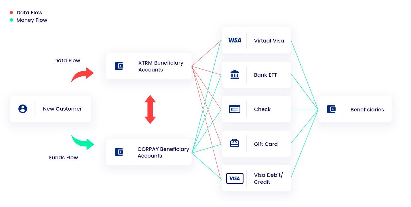 Compliance Overview Flowchart